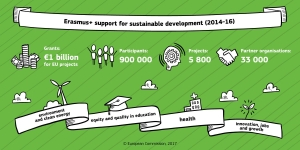 IN THE SPOTLIGHT: How #ErasmusPlus supports sustainable development! More @ https://t.co/InPzieQoqz https://t.co/E1qWiSdZqS