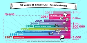 What parts of #ErasmusPlus have you been involved in? RT to recommend to others! https://t.co/HkSirjTRqb https://t.co/eB47MQNxxW