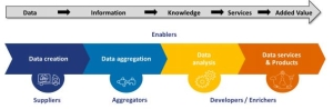 Do you already know the #OpenData Value Chain Archetypes? Read about it in this report https://t.co/JxFSdnRDfz https://t.co/P8C9X53ecW