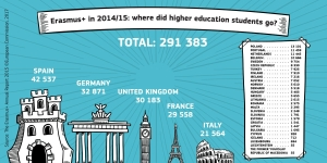 Where did you go on #ErasmusPlus? Was it one of the top five? https://t.co/o4Vyyn4OgI