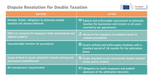 What will change with the Dispute resolution mechanism for double taxation? https://t.co/ZdoSOsBkRe