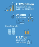 What are the benefits and value of #OpenData? https://t.co/irWOYstojS https://t.co/EcWbs6hvGB