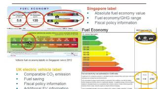 Promoting efficient vehicles through labeling programs
